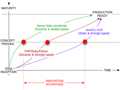 The NodeJS innovation advantage
